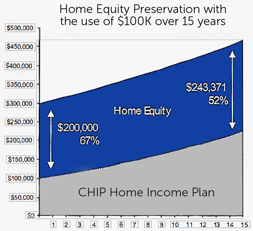 CHIP Home Income Plan Graph